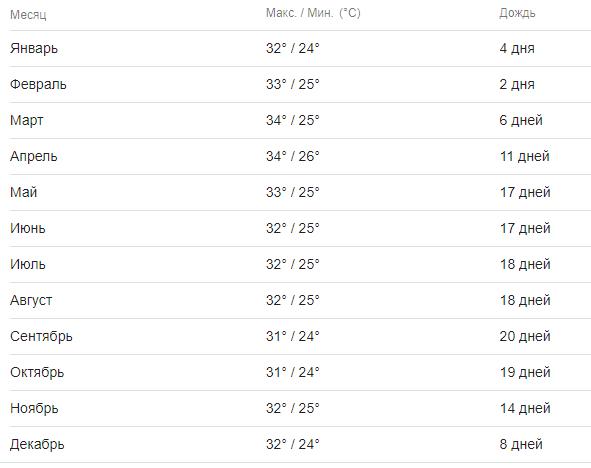 Погода на Патонге