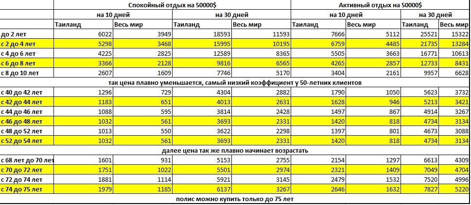 Стоимость страхового полиса выезжающего за границу в Тинькофф страховании