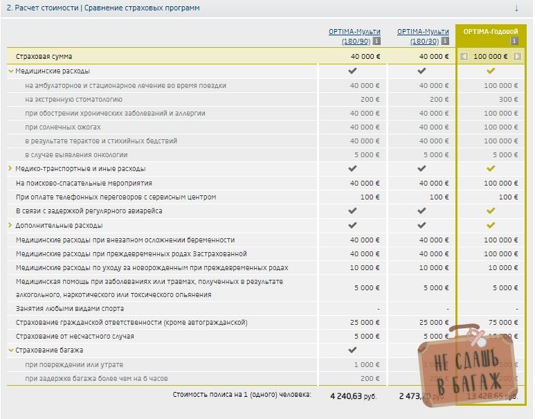 Медицинские и прочие расходы, включенные в базовую страховку от ЕРВ